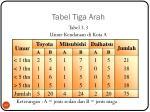 tabel tiga arah