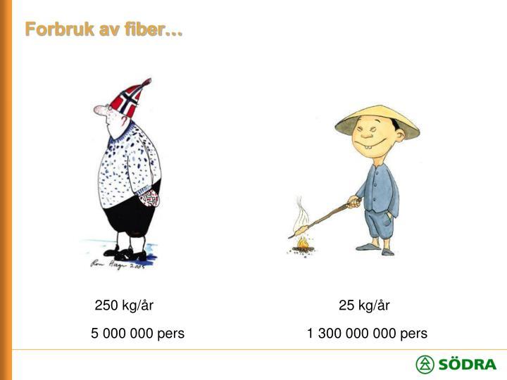 Forbruk av fiber…