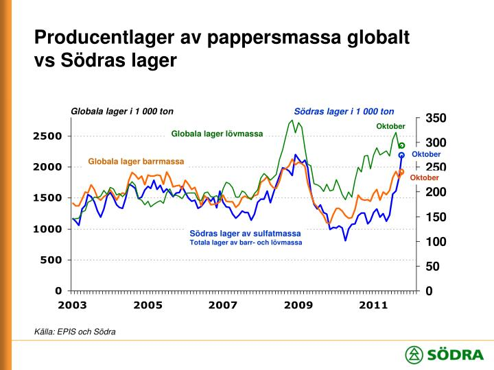 Producentlager av pappersmassa globalt