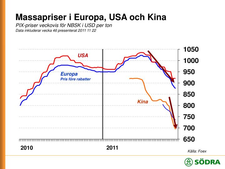 Massapriser i Europa, USA och Kina
