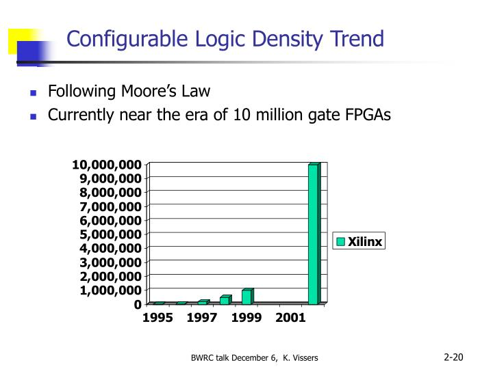 Configurable Logic Density Trend