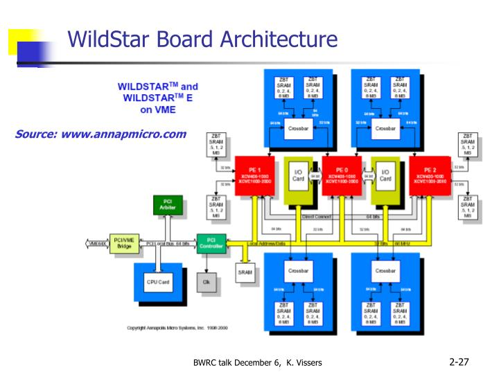 WildStar Board Architecture