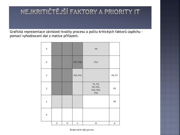 nejkritičtější faktory a priority IT