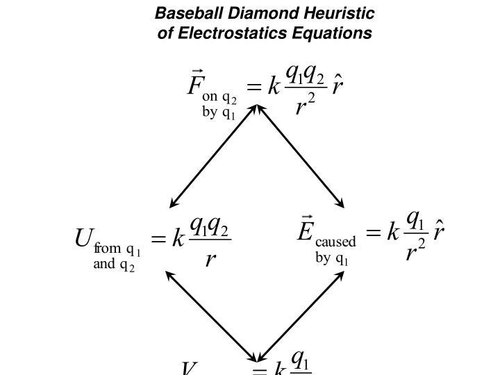 Baseball Diamond Heuristic