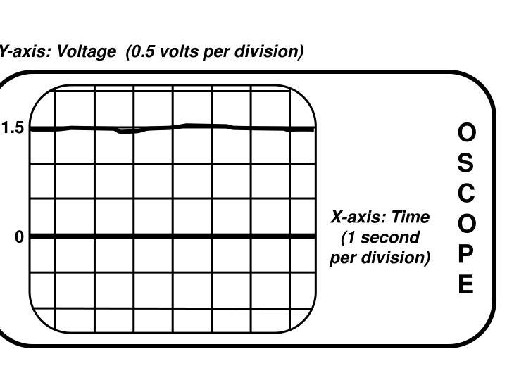 Y-axis: Voltage  (0.5 volts per division)