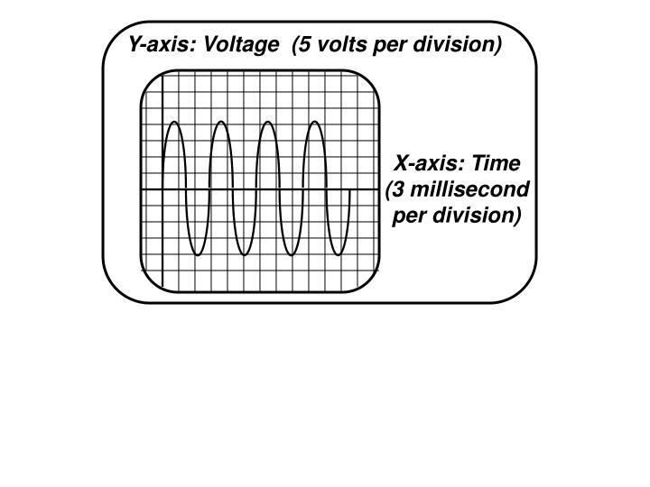 Y-axis: Voltage  (5 volts per division)