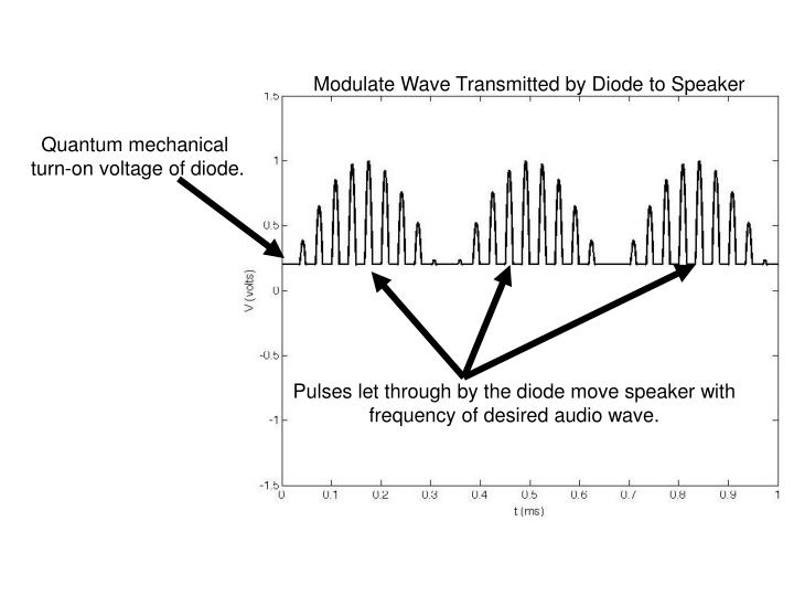 Modulate Wave Transmitted by Diode to Speaker