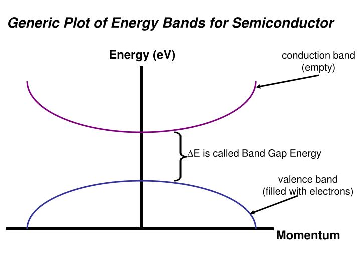 Generic Plot of Energy Bands for Semiconductor