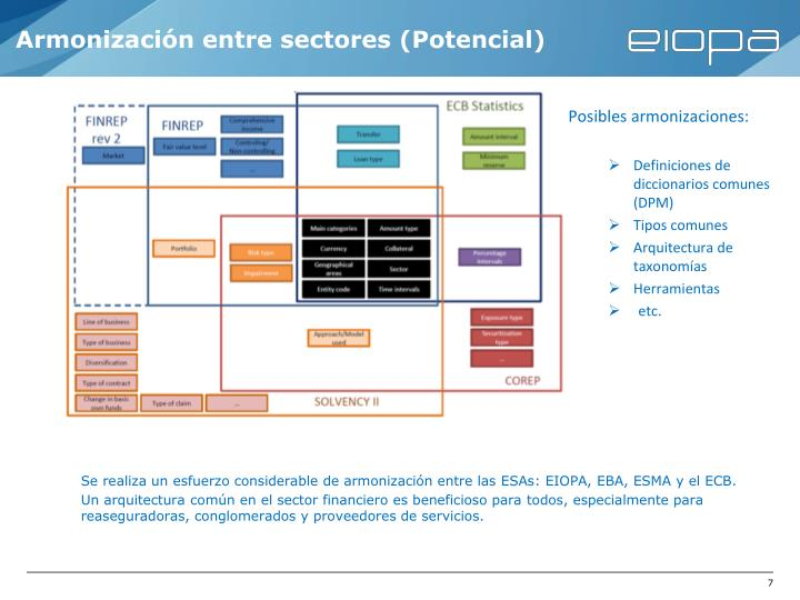 Armonización entre sectores (Potencial