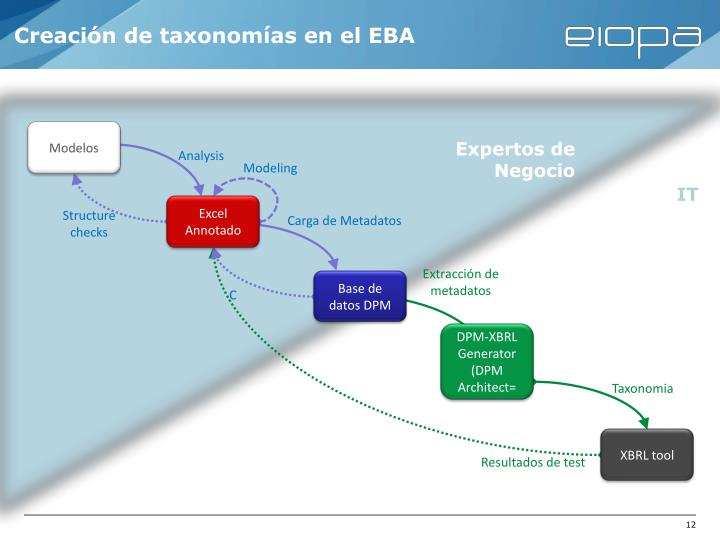 Creación de taxonomías en el EBA