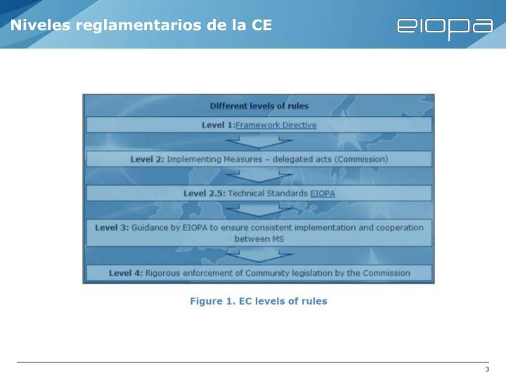 Niveles reglamentarios de la CE