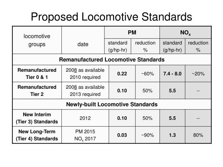 Proposed Locomotive Standards