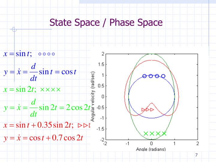 State Space / Phase Space