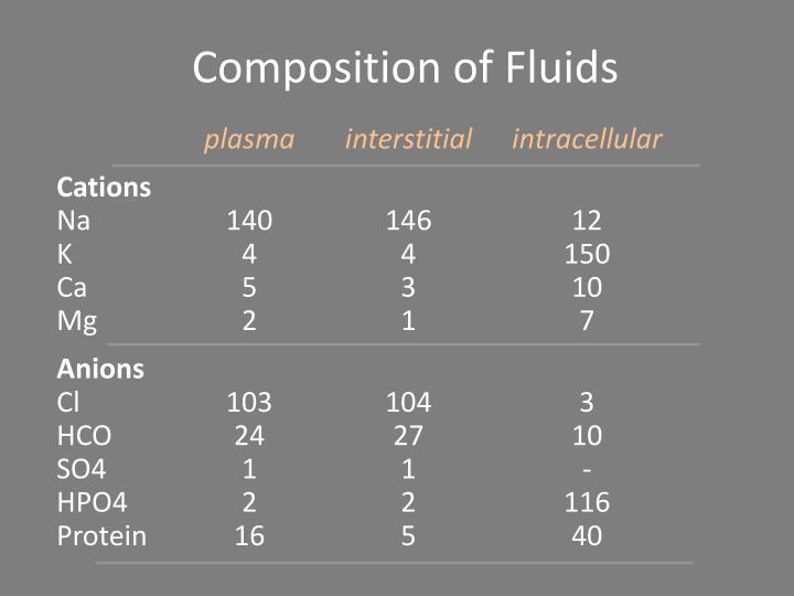 Composition of Fluids