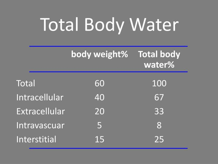 Total Body Water
