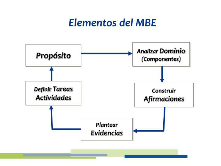 Elementos del MBE