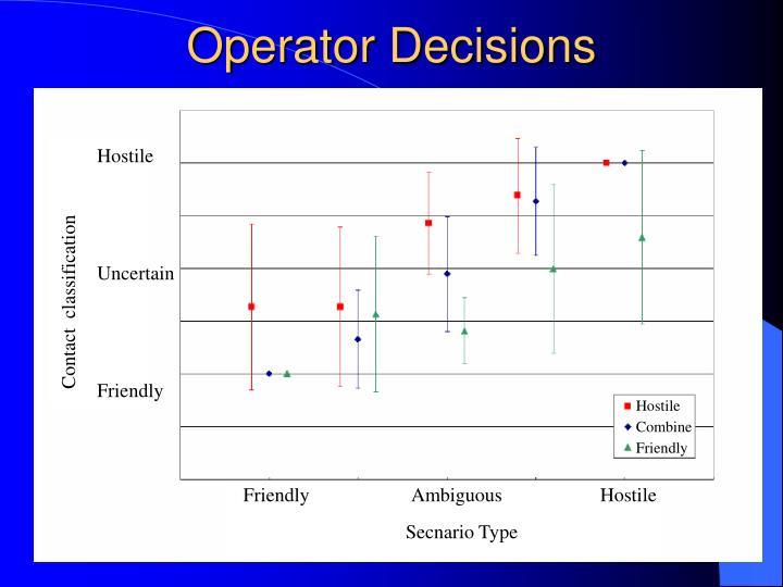 Operator Decisions