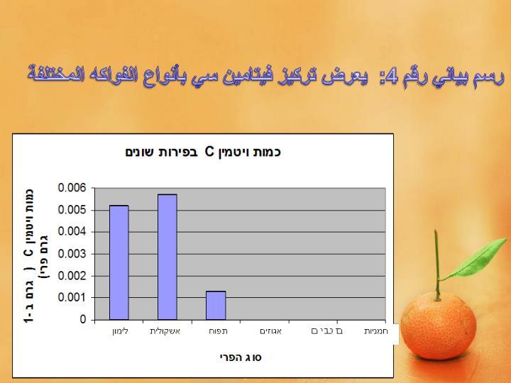 رسم بياني رقم 4:  يعرض تركيز فيتامين سي بأنواع الفواكه