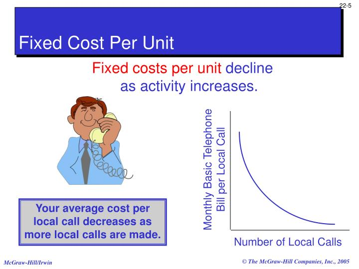 Fixed Cost Per Unit
