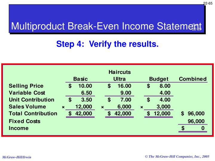 Multiproduct Break-Even Income Statement