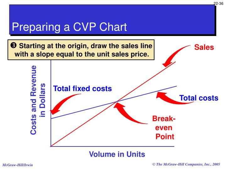 Preparing a CVP Chart