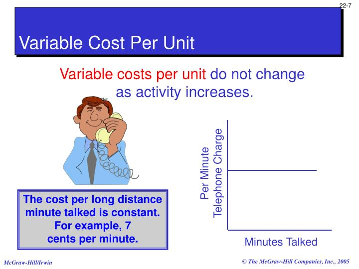 Variable Cost Per Unit