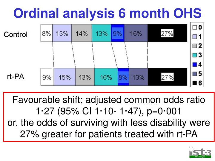 Ordinal analysis 6 month OHS