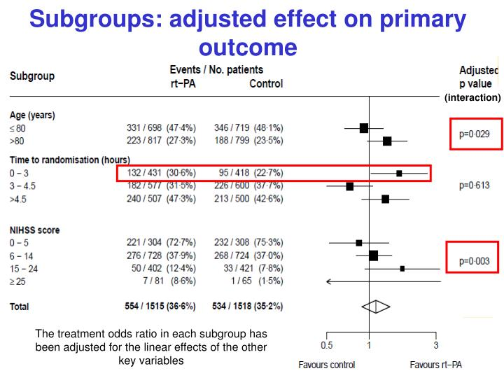 Subgroups: adjusted effect on primary outcome