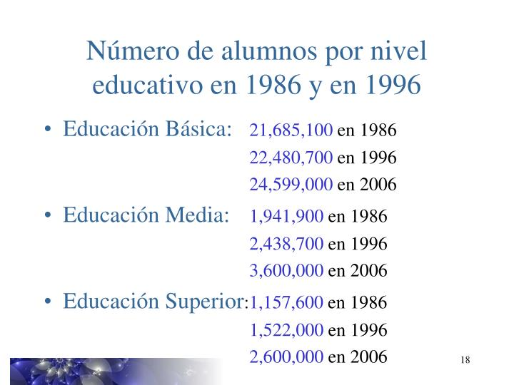 Número de alumnos por nivel educativo en 1986 y en 1996