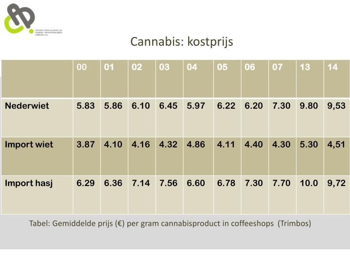 Cannabis: kostprijs