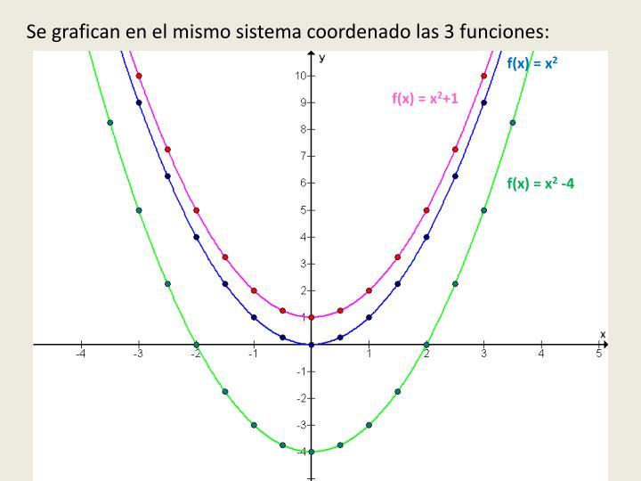 Se grafican en el mismo sistema coordenado las 3 funciones: