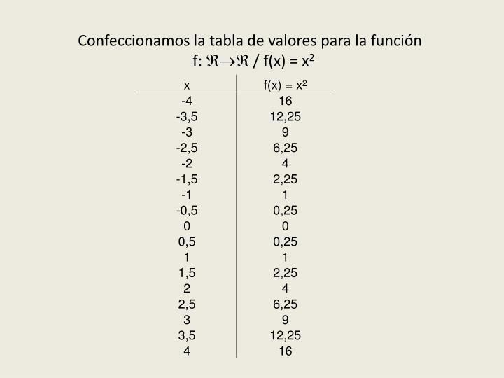 Confeccionamos la tabla de valores para la función