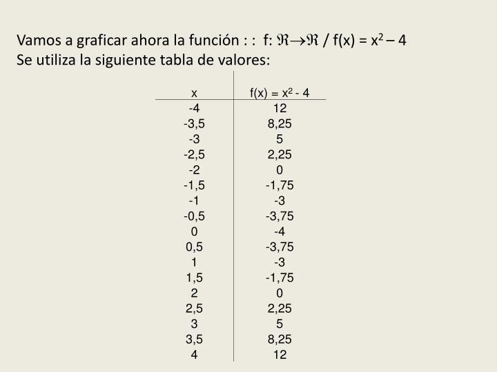 Vamos a graficar ahora la función : :  f: