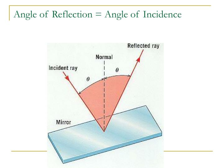 Angle of reflection angle of incidence