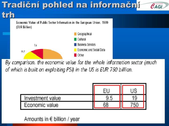 Tradiční pohled na informační trh