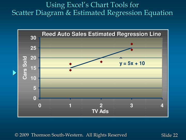 Reed Auto Sales Estimated Regression Line