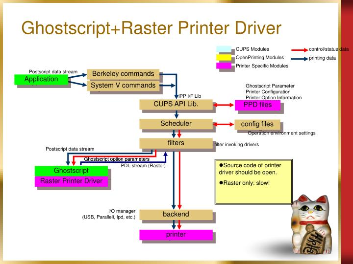 Ghostscript+Raster Printer Driver