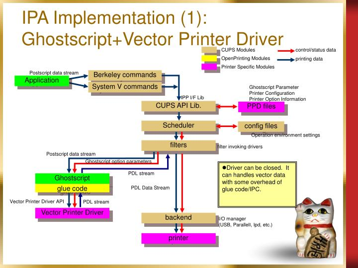 IPA Implementation (1): Ghostscript+Vector Printer Driver
