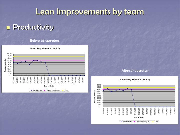 Lean Improvements by team