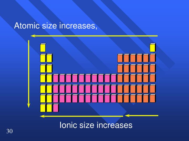 Atomic size increases,