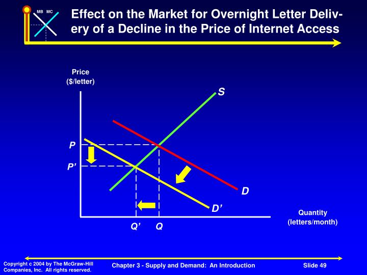 Effect on the Market for Overnight Letter Deliv- ery of a Decline in the Price of Internet Access