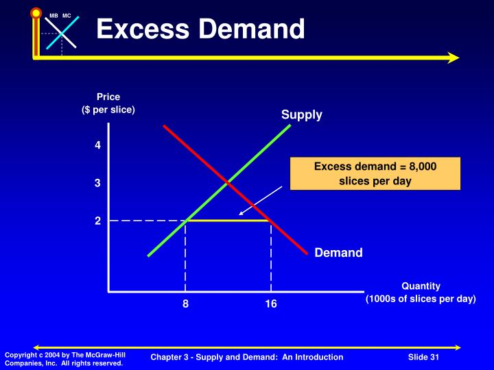 Excess Demand