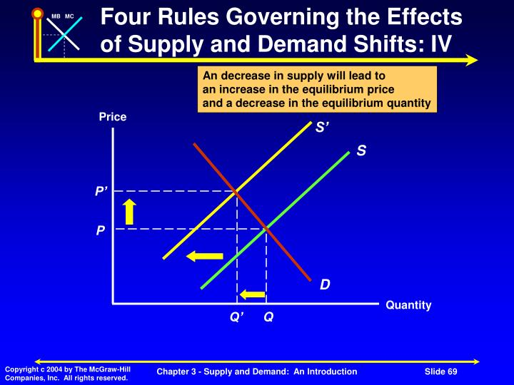 Four Rules Governing the Effects