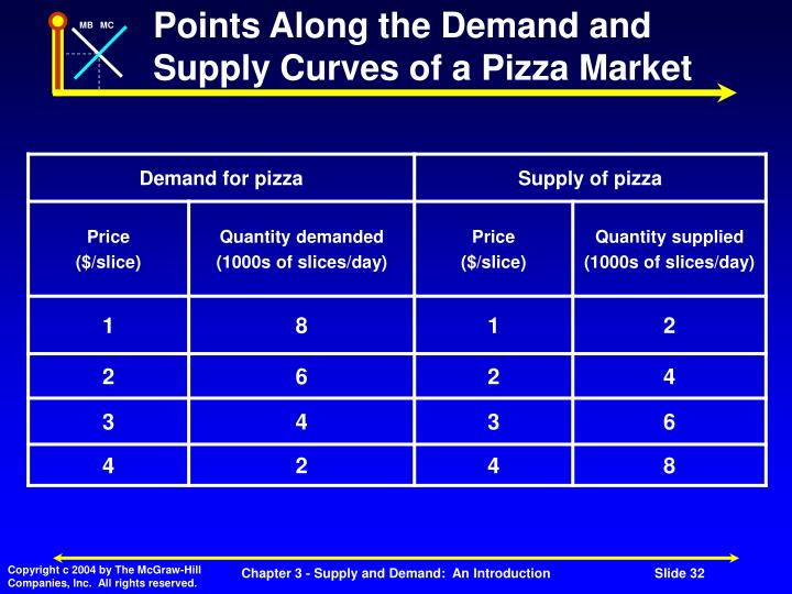 Points Along the Demand and Supply Curves of a Pizza Market