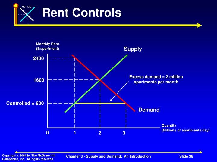 Rent Controls