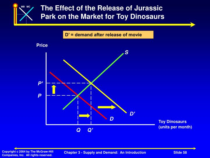 D' = demand after release of movie