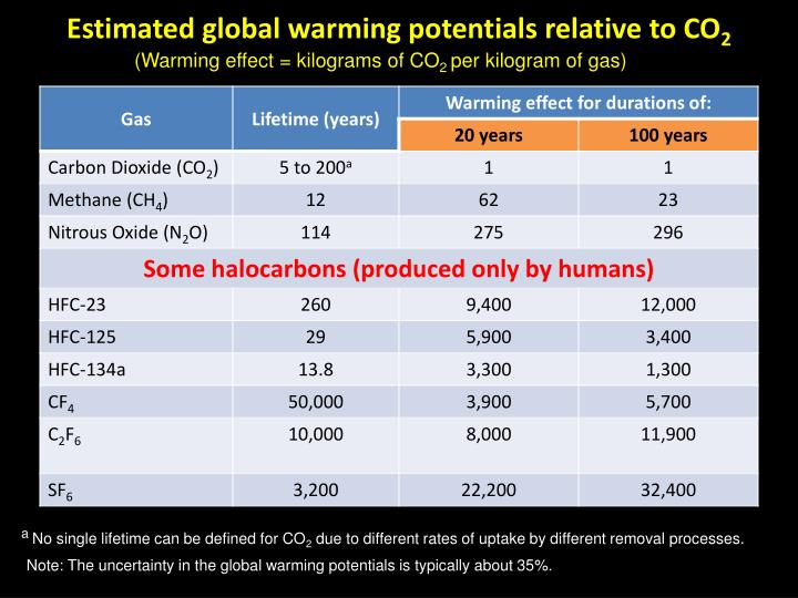 Estimated global warming potentials relative to CO
