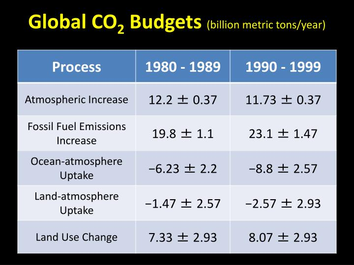 Global co 2 budgets billion metric tons year