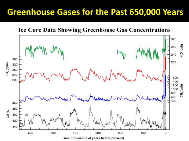 Greenhouse Gases for the Past 650,000 Years