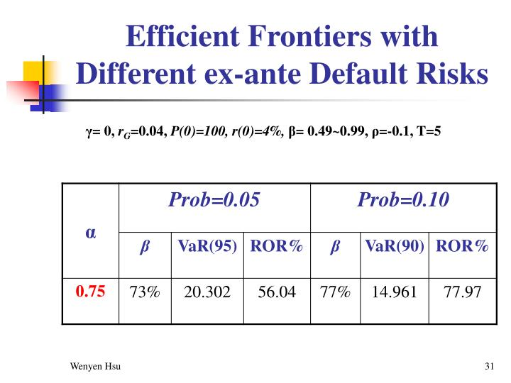 Efficient Frontiers with Different ex-ante Default Risks